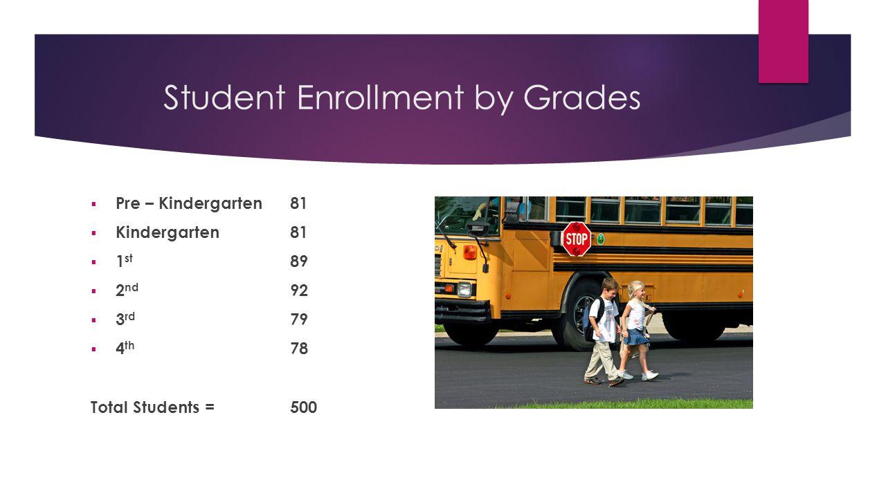 Student Enrollment by Grades  Pre – Kindergarten81  Kindergarten81  1 st 89  2 nd 92  3 rd 79  4 th 78 Total Students =500