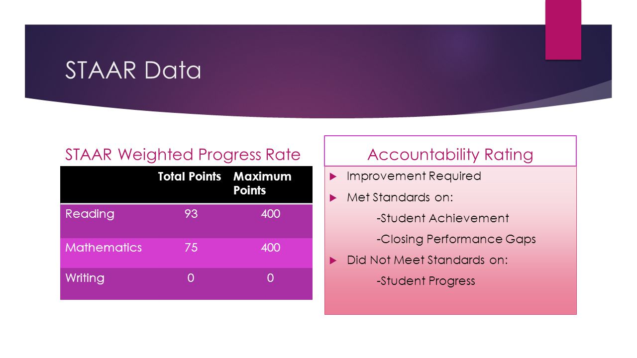 STAAR Data STAAR Weighted Progress Rate Total PointsMaximum Points Reading93400 Mathematics75400 Writing00 Accountability Rating  Improvement Require