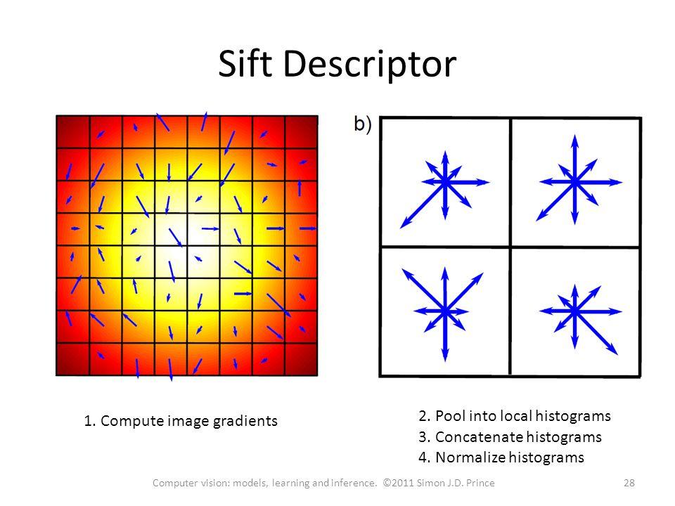 Sift Descriptor 1. Compute image gradients 2. Pool into local histograms 3. Concatenate histograms 4. Normalize histograms 28Computer vision: models,
