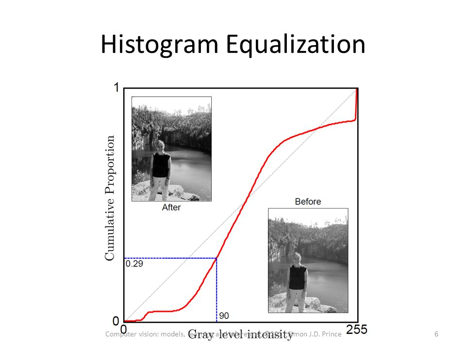 Histogram Equalization 6Computer vision: models, learning and inference. ©2011 Simon J.D. Prince