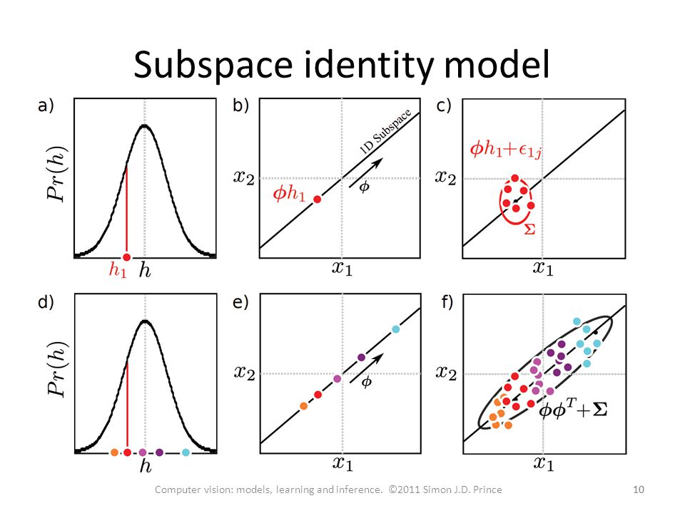 Subspace identity model 10 Computer vision: models, learning and inference. ©2011 Simon J.D. Prince
