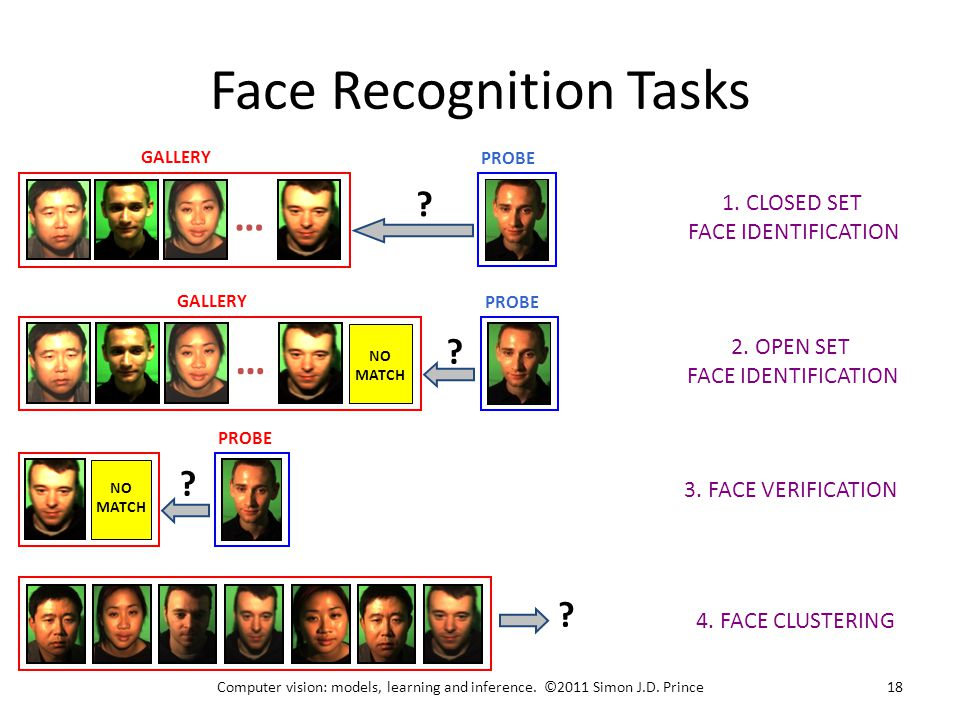 Face Recognition Tasks PROBE … GALLERY . 1. CLOSED SET FACE IDENTIFICATION … GALLERY PROBE .