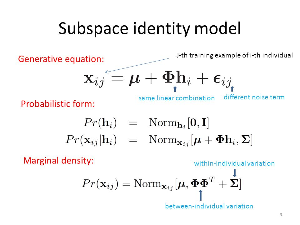 Subspace identity model 99 Generative equation: Probabilistic form: Marginal density: J-th training example of i-th individual same linear combination different noise term between-individual variation within-individual variation