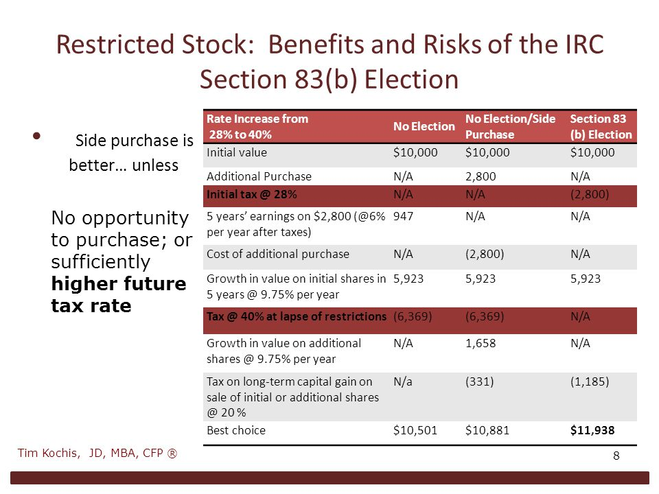 Restricted Stock: Benefits and Risks of the IRC Section 83(b) Election Side purchase is better… unless 8 No opportunity to purchase; or sufficiently higher future tax rate Rate Increase from 28% to 40% No Election No Election/Side Purchase Section 83 (b) Election Initial value$10,000 Additional PurchaseN/A2,800N/A Initial tax @ 28%N/A (2,800) 5 years' earnings on $2,800 (@6% per year after taxes) 947N/A Cost of additional purchaseN/A(2,800)N/A Growth in value on initial shares in 5 years @ 9.75% per year 5,923 Tax @ 40% at lapse of restrictions(6,369) N/A Growth in value on additional shares @ 9.75% per year N/A1,658N/A Tax on long-term capital gain on sale of initial or additional shares @ 20 % N/a(331)(1,185) Best choice$10,501$10,881$11,938 Tim Kochis, JD, MBA, CFP ®