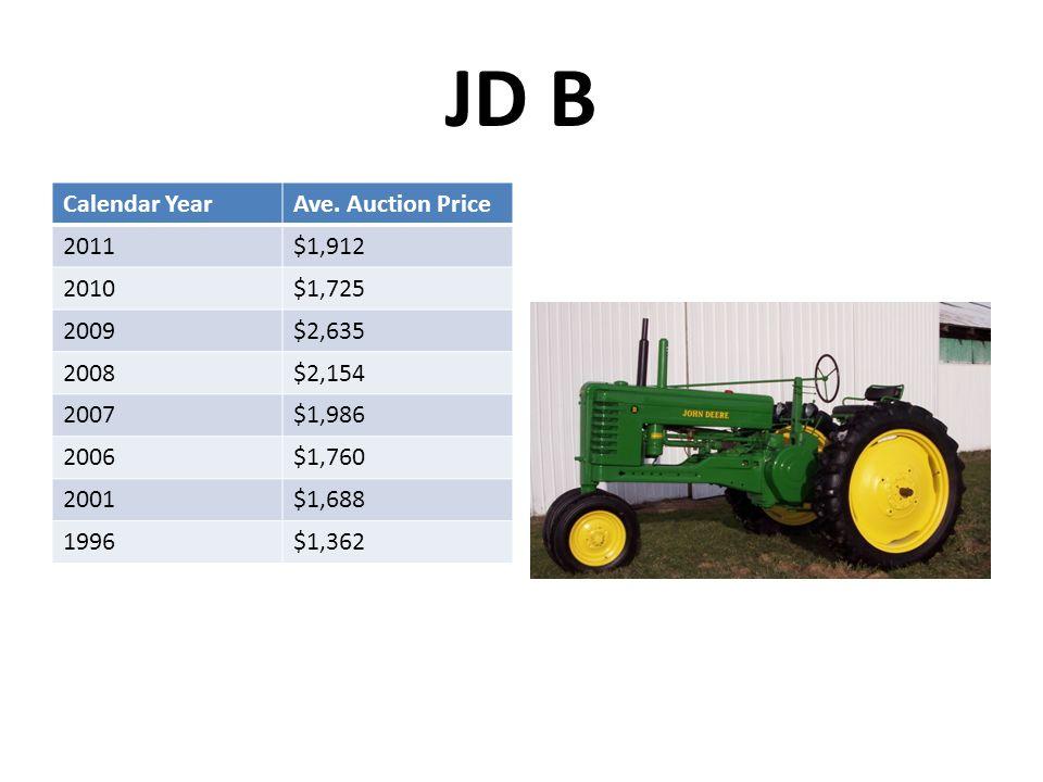 JD B Calendar YearAve. Auction Price 2011$1,912 2010$1,725 2009$2,635 2008$2,154 2007$1,986 2006$1,760 2001$1,688 1996$1,362