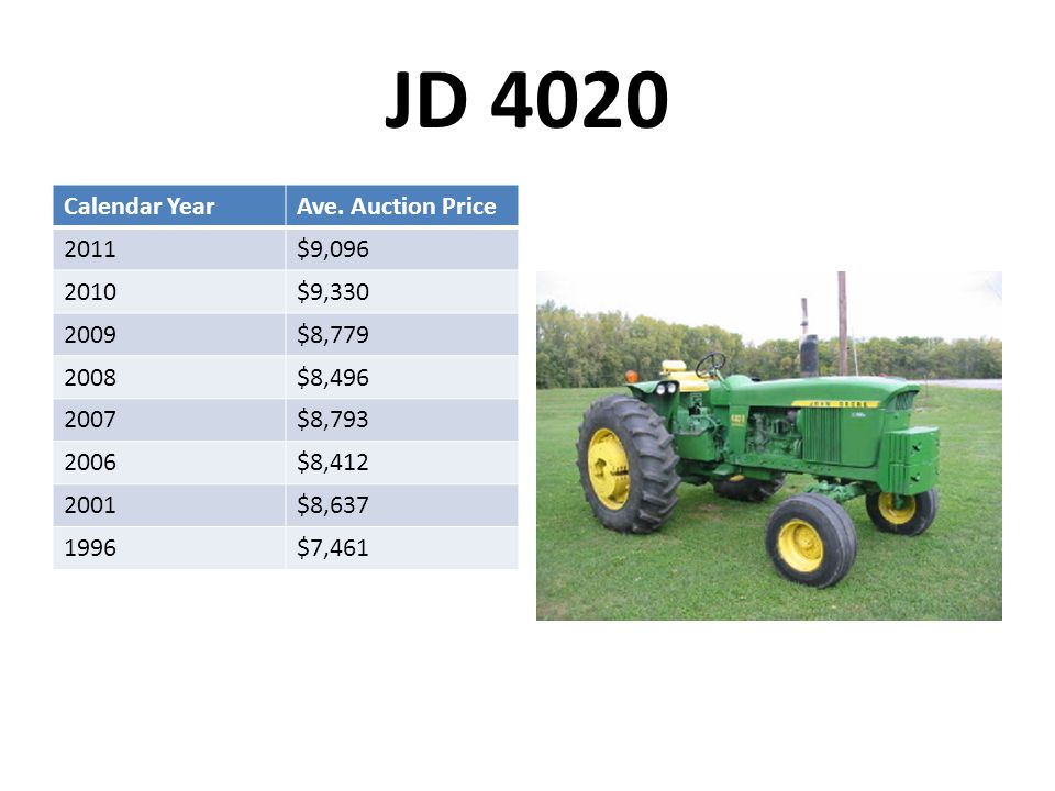 JD 4020 Calendar YearAve. Auction Price 2011$9,096 2010$9,330 2009$8,779 2008$8,496 2007$8,793 2006$8,412 2001$8,637 1996$7,461