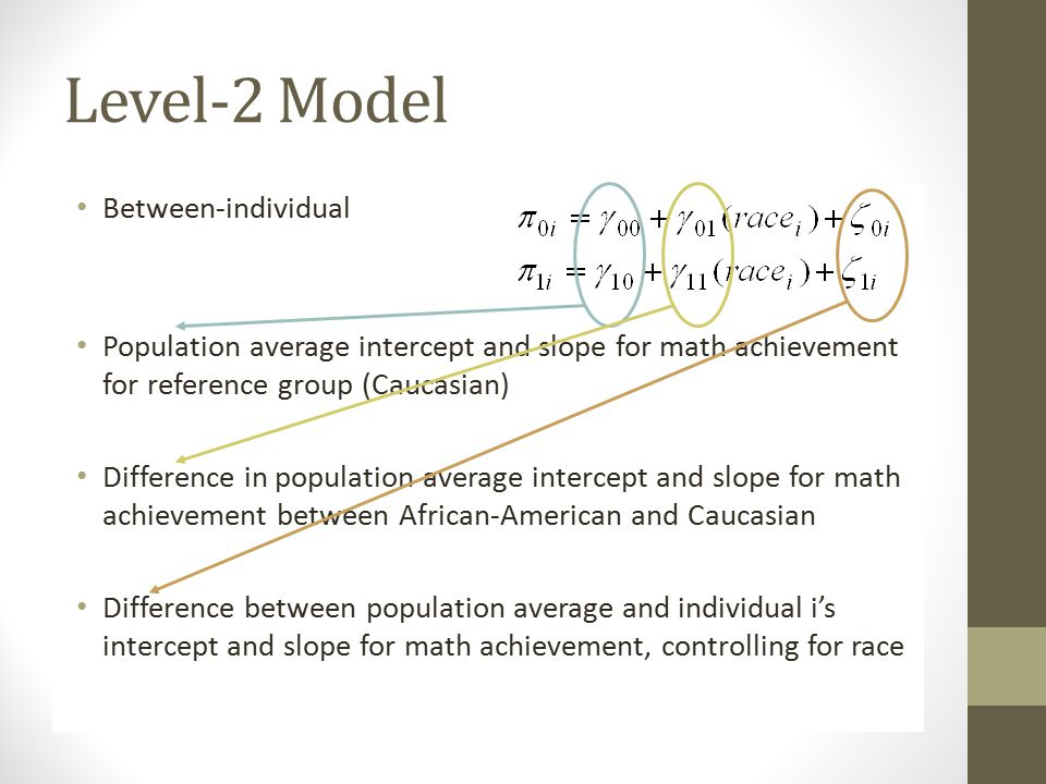 Level-2 Model Between-individual Population average intercept and slope for math achievement for reference group (Caucasian) Difference in population average intercept and slope for math achievement between African-American and Caucasian Difference between population average and individual i's intercept and slope for math achievement, controlling for race