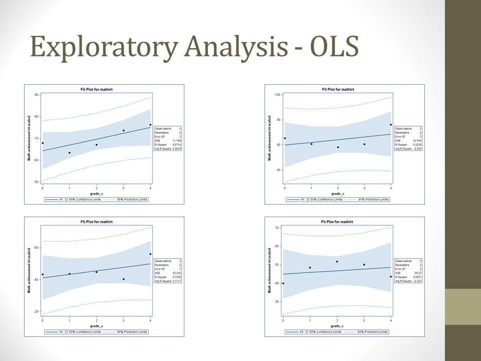 Exploratory Analysis - OLS