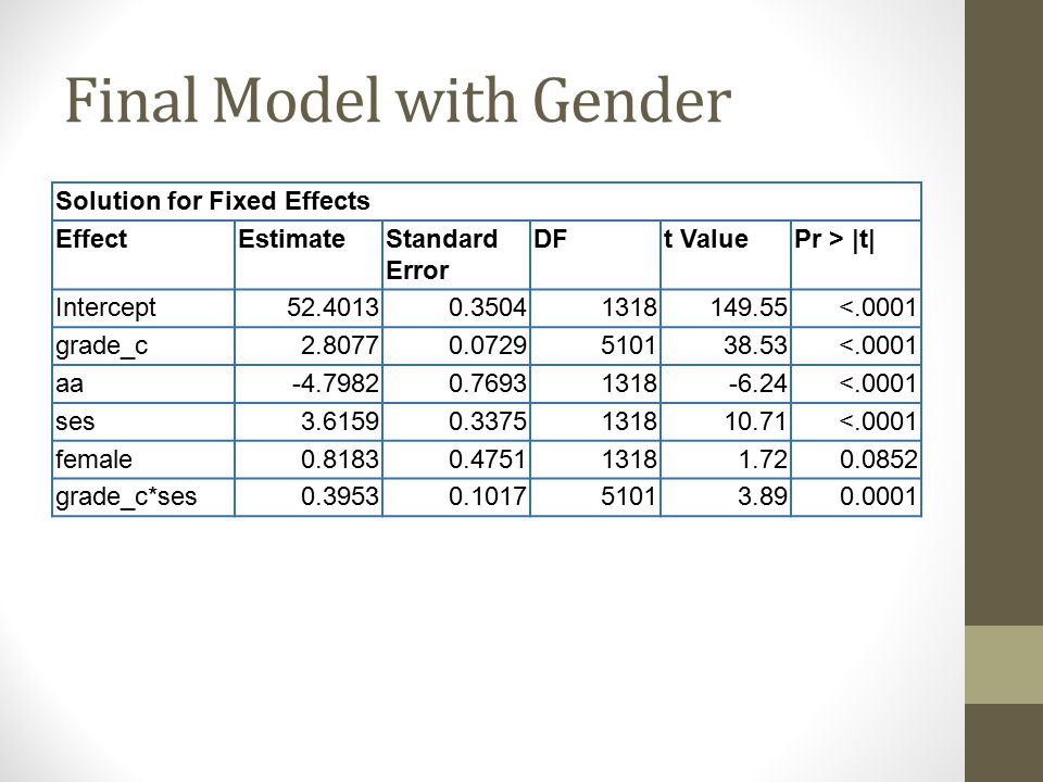 Final Model with Gender Solution for Fixed Effects EffectEstimateStandard Error DFt ValuePr > |t| Intercept52.40130.35041318149.55<.0001 grade_c2.80770.0729510138.53<.0001 aa-4.79820.76931318-6.24<.0001 ses3.61590.3375131810.71<.0001 female0.81830.475113181.720.0852 grade_c*ses0.39530.101751013.890.0001