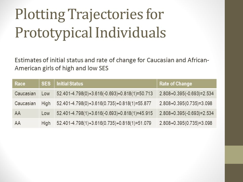 Plotting Trajectories for Prototypical Individuals RaceSESInitial StatusRate of Change CaucasianLow52.401-4.798(0)+3.616(-0.693)+0.818(1)=50.7132.808+0.395(-0.693)=2.534 CaucasianHigh52.401-4.798(0)+3.616(0.735)+0.818(1)=55.8772.808+0.395(0.735)=3.098 AALow52.401-4.798(1)+3.616(-0.693)+0.818(1)=45.9152.808+0.395(-0.693)=2.534 AAHigh52.401-4.798(1)+3.616(0.735)+0.818(1)=51.0792.808+0.395(0.735)=3.098 Estimates of initial status and rate of change for Caucasian and African- American girls of high and low SES