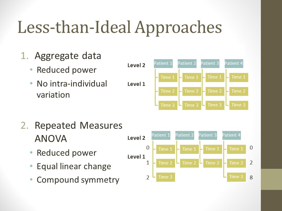 Less-than-Ideal Approaches 1.Aggregate data Reduced power No intra-individual variation 2.Repeated Measures ANOVA Reduced power Equal linear change Compound symmetry Class 1 Patient 1 Time 1 Time 2 Time 3 Patient 2 Time 1 Time 2 Time 3 Class 2 Patient 3 Time 1 Time 2 Time 3 Patient 4 Time 1 Time 2 Time 3 Level 2 Level 1 Class 2 Patient 3 Time 1 Time 2 Patient 4 Time 1 Time 2 Time 3 Level 2 Level 1 Class 1 Patient 1 Time 1 Time 2 Time 3 Patient 2 Time 1 Time 2 028028 012012