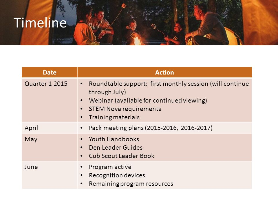 Timeline DateAction Quarter 1 2015 Roundtable support: first monthly session (will continue through July) Webinar (available for continued viewing) STEM Nova requirements Training materials April Pack meeting plans (2015-2016, 2016-2017) May Youth Handbooks Den Leader Guides Cub Scout Leader Book June Program active Recognition devices Remaining program resources