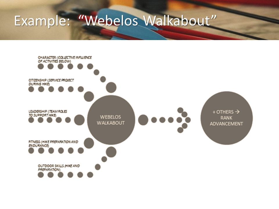 Example: Webelos Walkabout