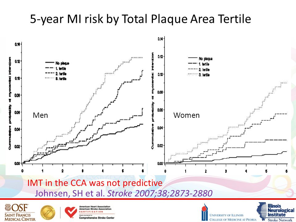 5-year MI risk by Total Plaque Area Tertile Johnsen, SH et al. Stroke 2007;38;2873-2880 MenWomen IMT in the CCA was not predictive