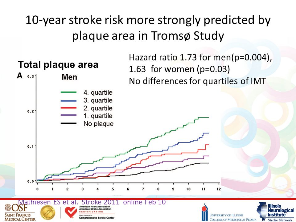 10-year stroke risk more strongly predicted by plaque area in Tromsø Study Mathiesen ES et al. Stroke 2011 online Feb 10 Hazard ratio 1.73 for men(p=0