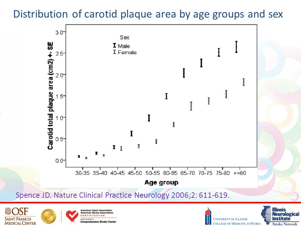 Distribution of carotid plaque area by age groups and sex Spence JD. Nature Clinical Practice Neurology 2006;2: 611-619.