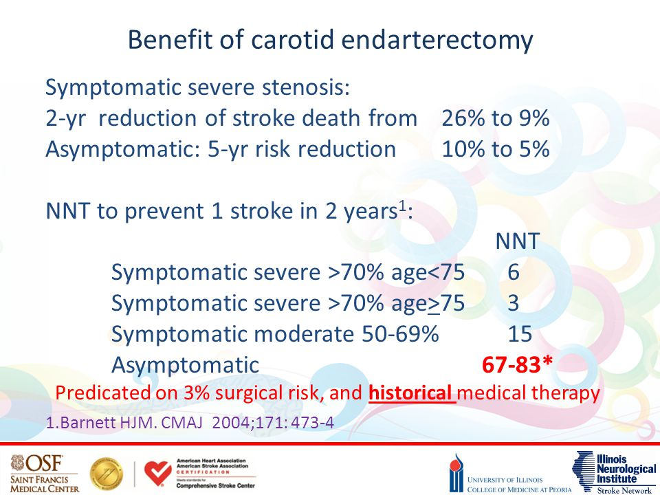 Benefit of carotid endarterectomy Symptomatic severe stenosis: 2-yr reduction of stroke death from26% to 9% Asymptomatic: 5-yr risk reduction10% to 5%