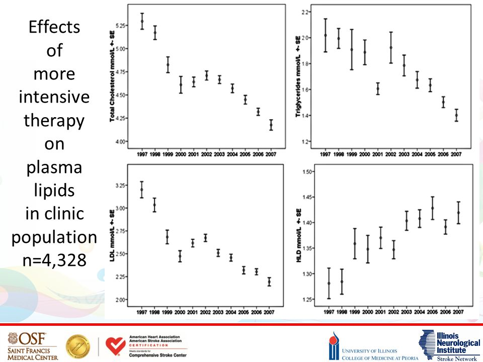 Effects of more intensive therapy on plasma lipids in clinic population n=4,328