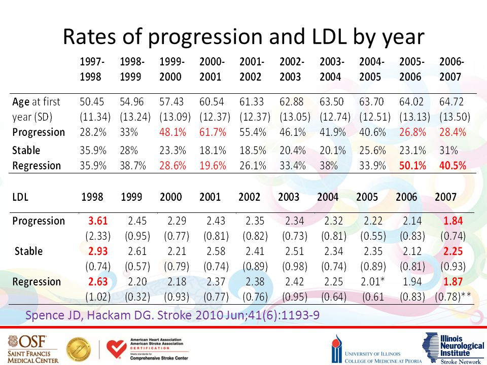 Rates of progression and LDL by year Spence JD, Hackam DG. Stroke 2010 Jun;41(6):1193-9