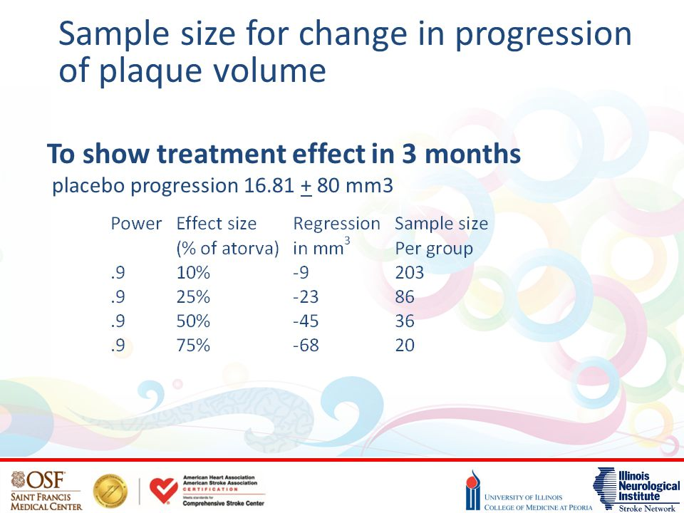To show treatment effect in 3 months placebo progression 16.81 + 80 mm3 Sample size for change in progression of plaque volume