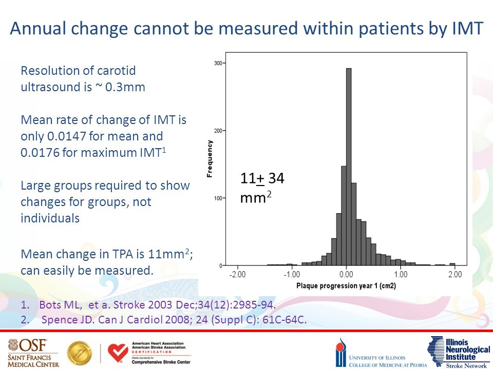 Annual change cannot be measured within patients by IMT Resolution of carotid ultrasound is ~ 0.3mm Mean rate of change of IMT is only 0.0147 for mean