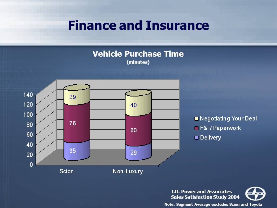 Finance and Insurance Vehicle Purchase Time (minutes) J.D.