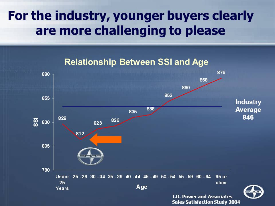 For the industry, younger buyers clearly are more challenging to please Relationship Between SSI and Age Industry Average 846 J.D.