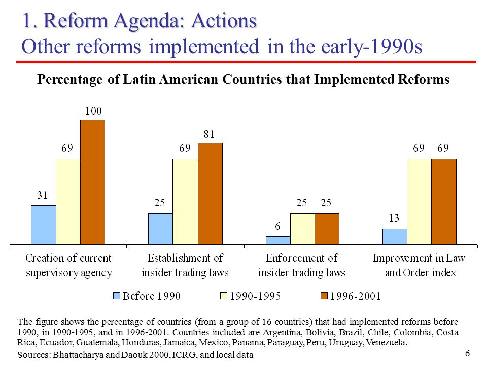 6 1. Reform Agenda: Actions Other reforms implemented in the early-1990s The figure shows the percentage of countries (from a group of 16 countries) t