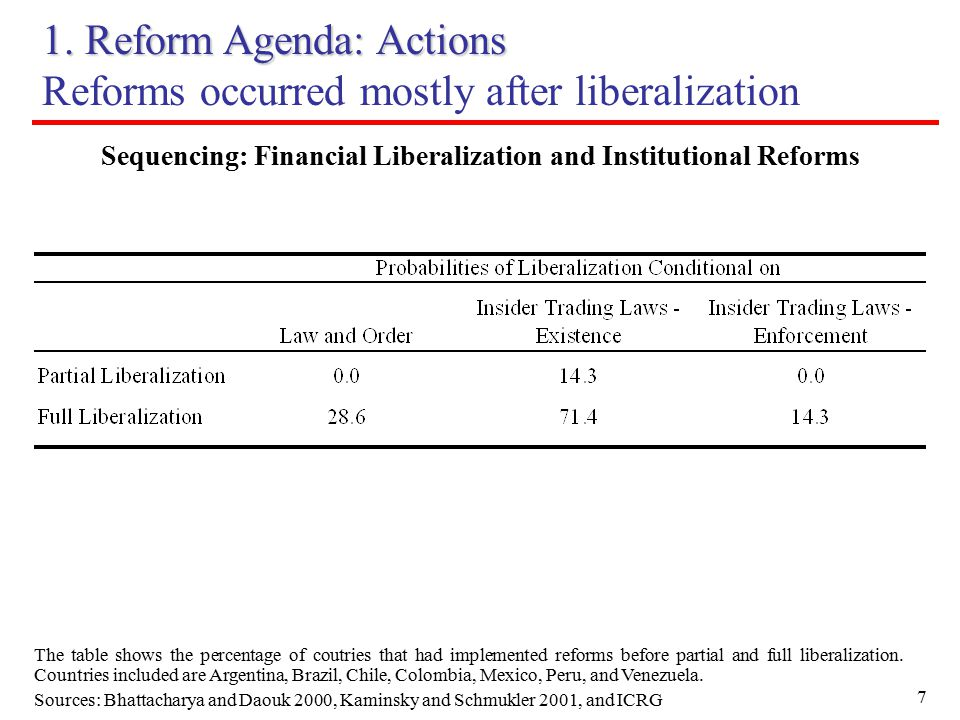 7 1. Reform Agenda: Actions Reforms occurred mostly after liberalization The table shows the percentage of coutries that had implemented reforms befor