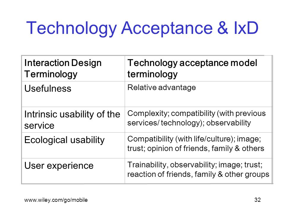 www.wiley.com/go/mobile32 Technology Acceptance & IxD Trainability, observability; image; trust; reaction of friends, family & other groups User experience Compatibility (with life/culture); image; trust; opinion of friends, family & others Ecological usability Complexity; compatibility (with previous services/ technology); observability Intrinsic usability of the service Relative advantage Usefulness Technology acceptance model terminology Interaction Design Terminology