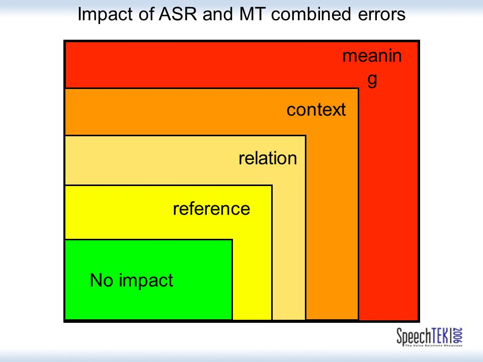 meanin g context relation reference No impact Impact of ASR and MT combined errors
