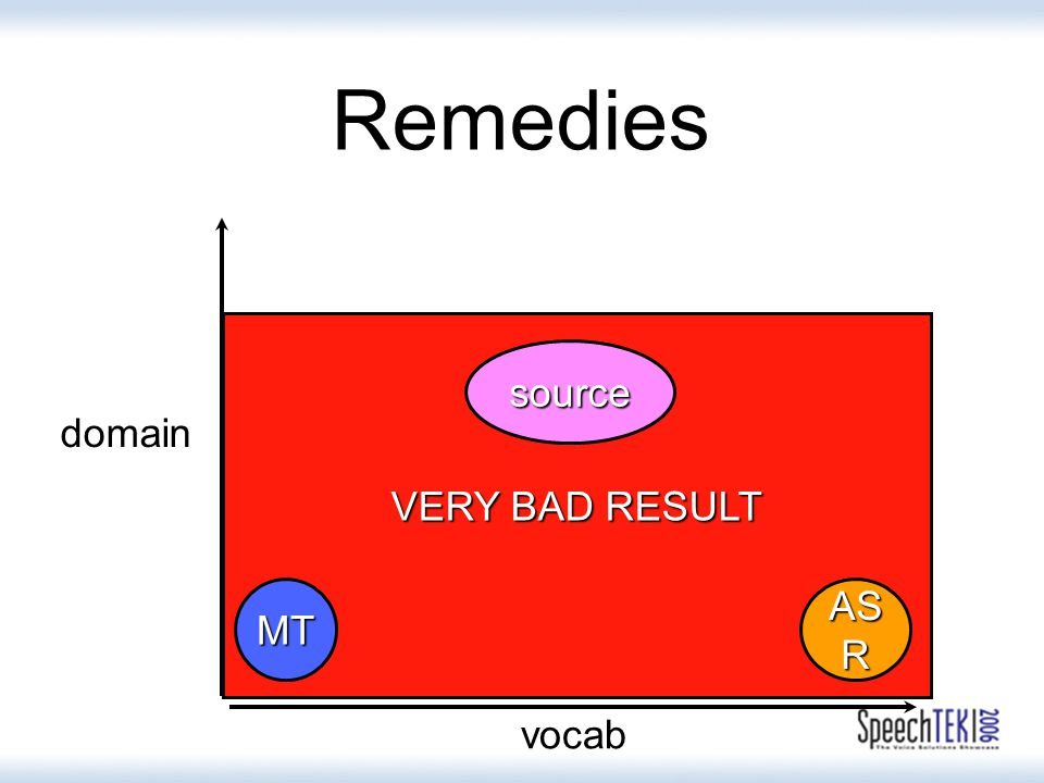 VERY BAD RESULT Remedies AS R domain vocab MT source