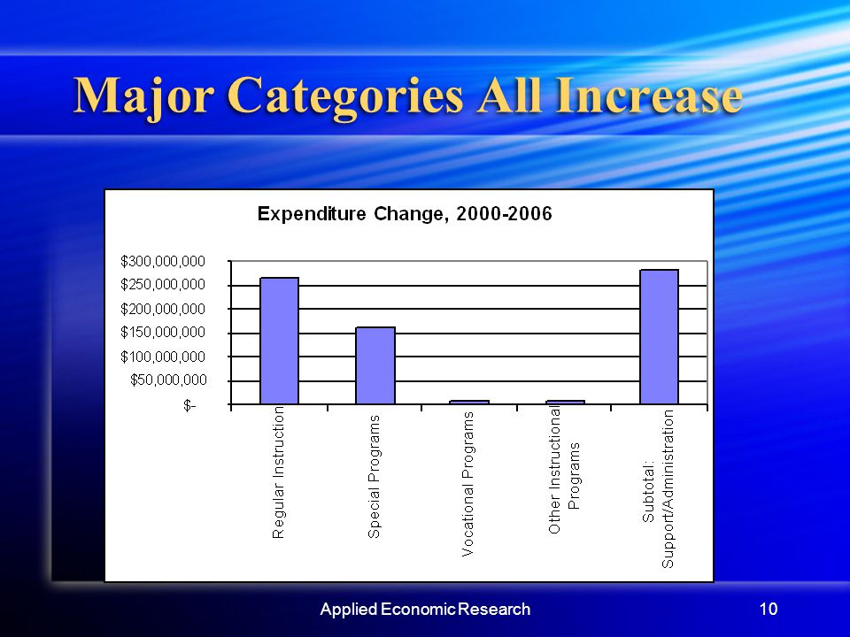 Applied Economic Research10 Major Categories All Increase