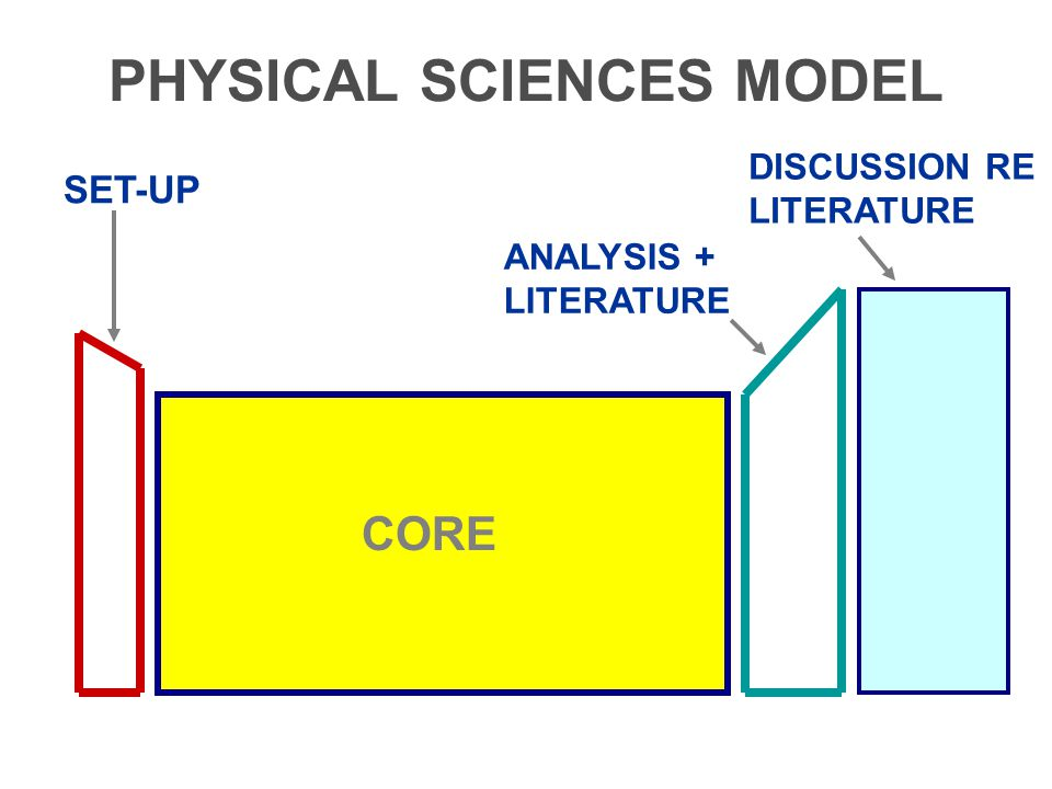 PHYSICAL SCIENCES MODEL ANALYSIS + LITERATURE DISCUSSION RE LITERATURE CORE SET-UP
