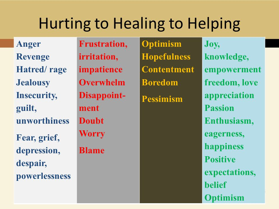 Hurting to Healing to Helping Anger Revenge Hatred/ rage Jealousy Insecurity, guilt, unworthiness Fear, grief, depression, despair, powerlessness Frustration, irritation, impatience Overwhelm Disappoint- ment Doubt Worry Blame Optimism Hopefulness Contentment Boredom Pessimism Joy, knowledge, empowerment freedom, love appreciation Passion Enthusiasm, eagerness, happiness Positive expectations, belief Optimism