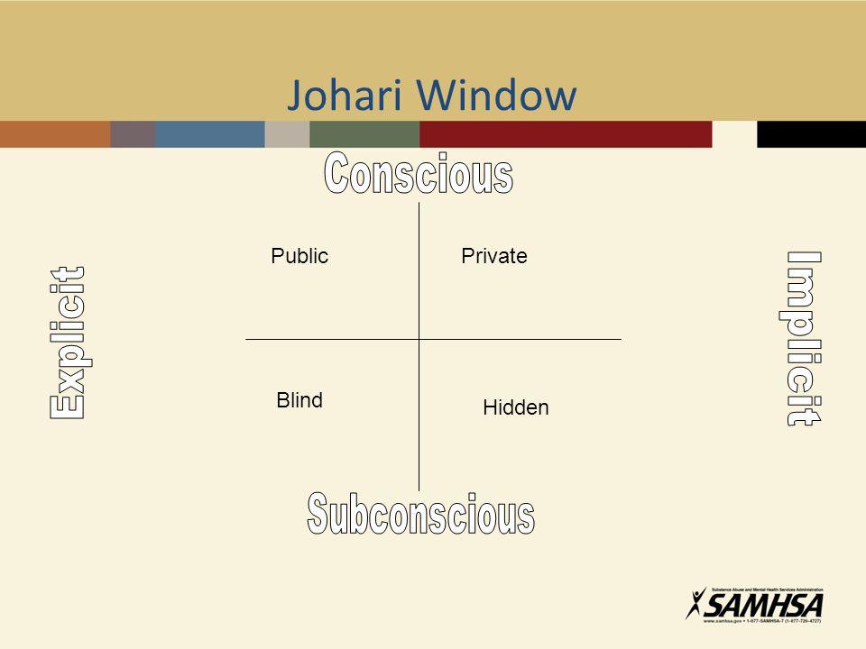 Johari Window Blind Hidden PrivatePublic