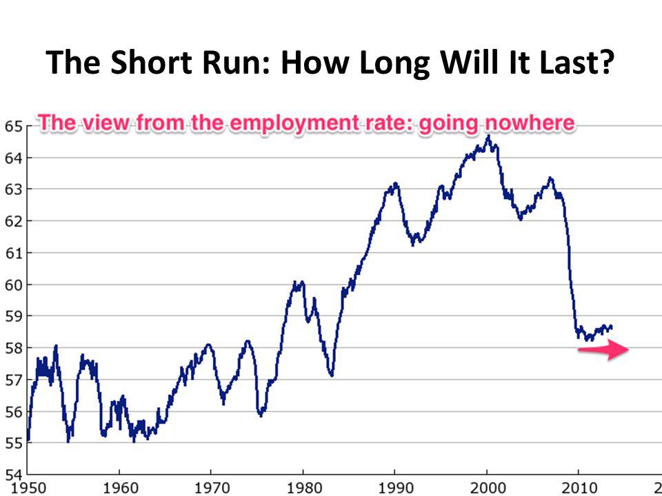 How Long Does the Short Run Last.