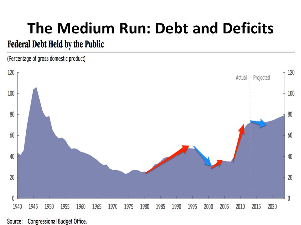 The Medium Run: Debt and Deficits