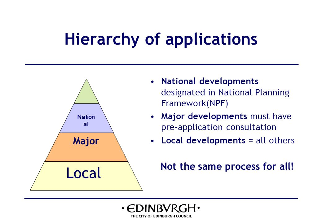 Defining major development The Town and Country Planning (Hierarchy of Developments) (Scotland) Regulations 2009 Major Developments Description of development 1.
