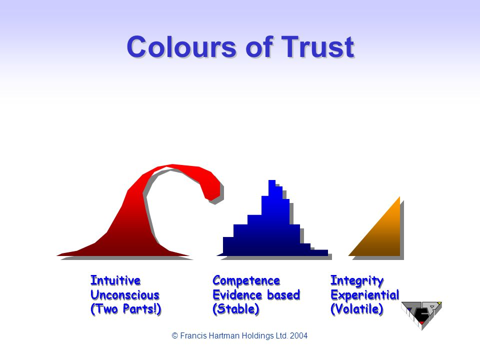 © Francis Hartman Holdings Ltd. 2004 Colours of Trust Intuitive CompetenceIntegrity Unconscious Evidence basedExperiential (Two Parts!) (Stable)(Volat