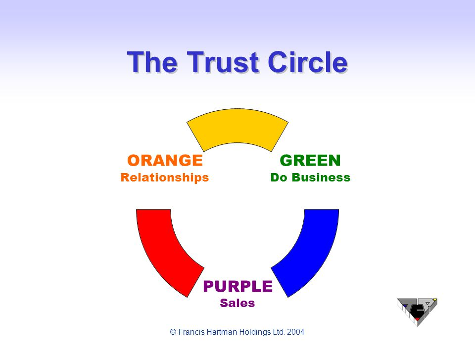 © Francis Hartman Holdings Ltd. 2004 The Trust Circle