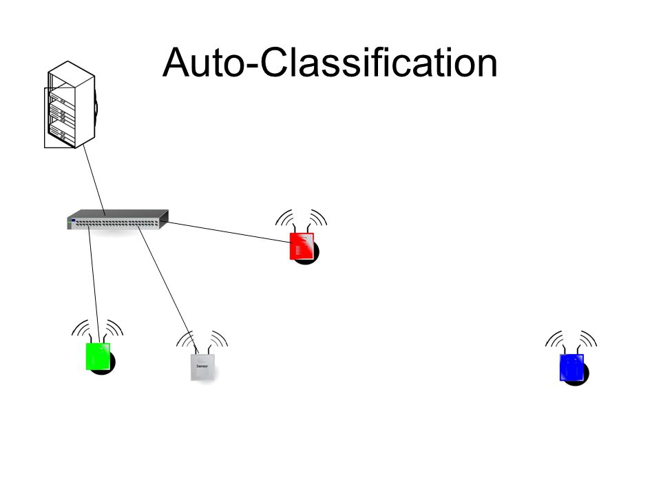 Auto-Classification