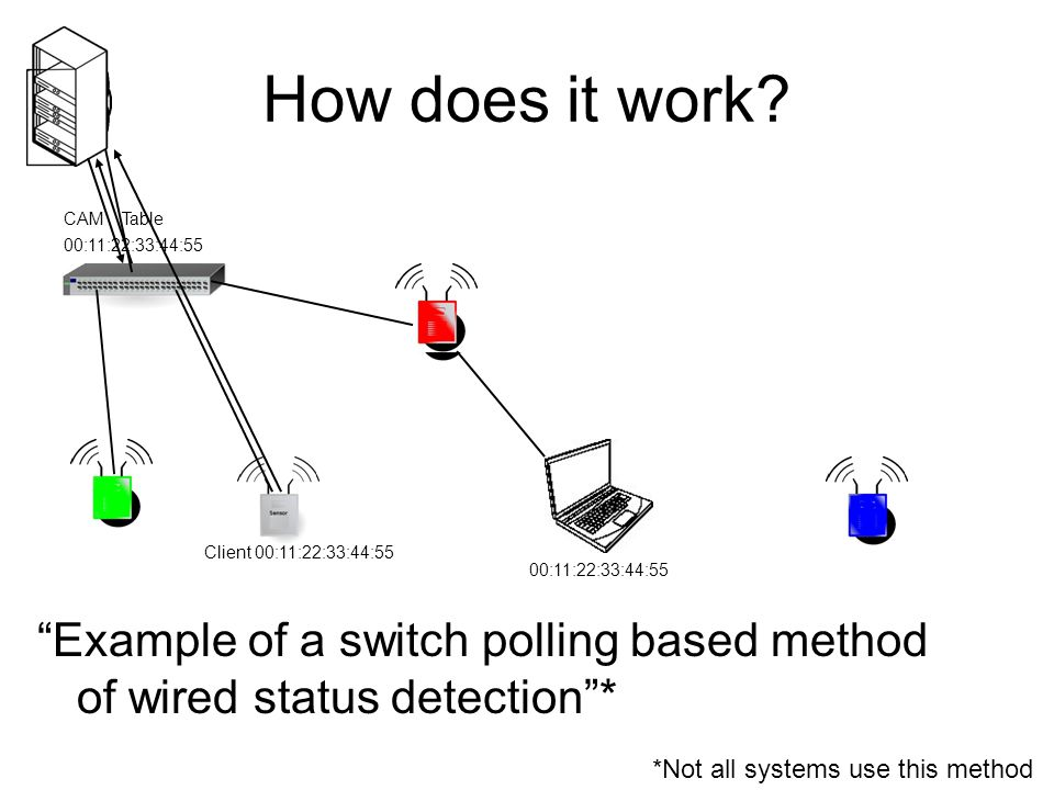 "How does it work? ""Example of a switch polling based method of wired status detection""* *Not all systems use this method 00:11:22:33:44:55 CAM Table 0"