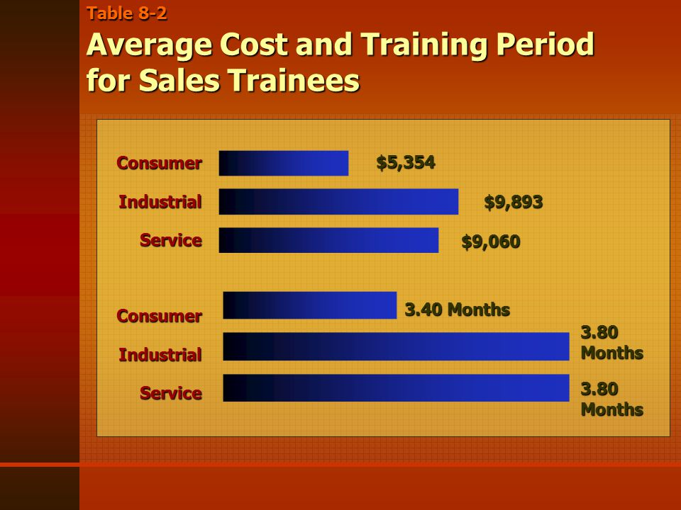 Table 8-2 Average Cost and Training Period for Sales Trainees ConsumerIndustrialService ConsumerIndustrialService $5,354 $9,893 $9,060 3.40 Months 3.80 Months