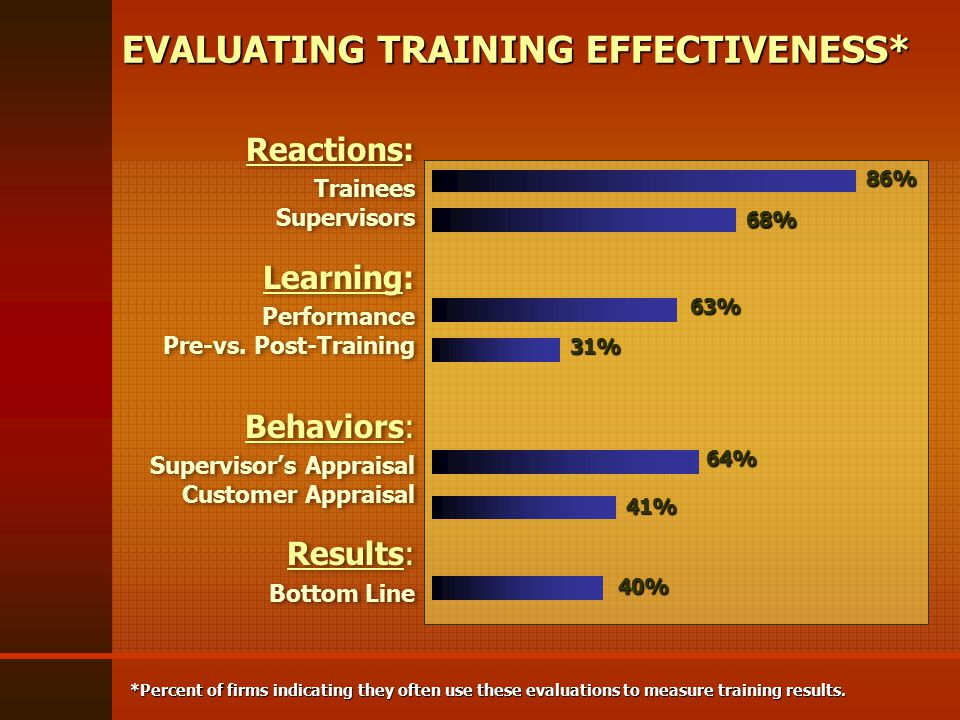 Reactions: Trainees Supervisors Learning: Performance Pre-vs.