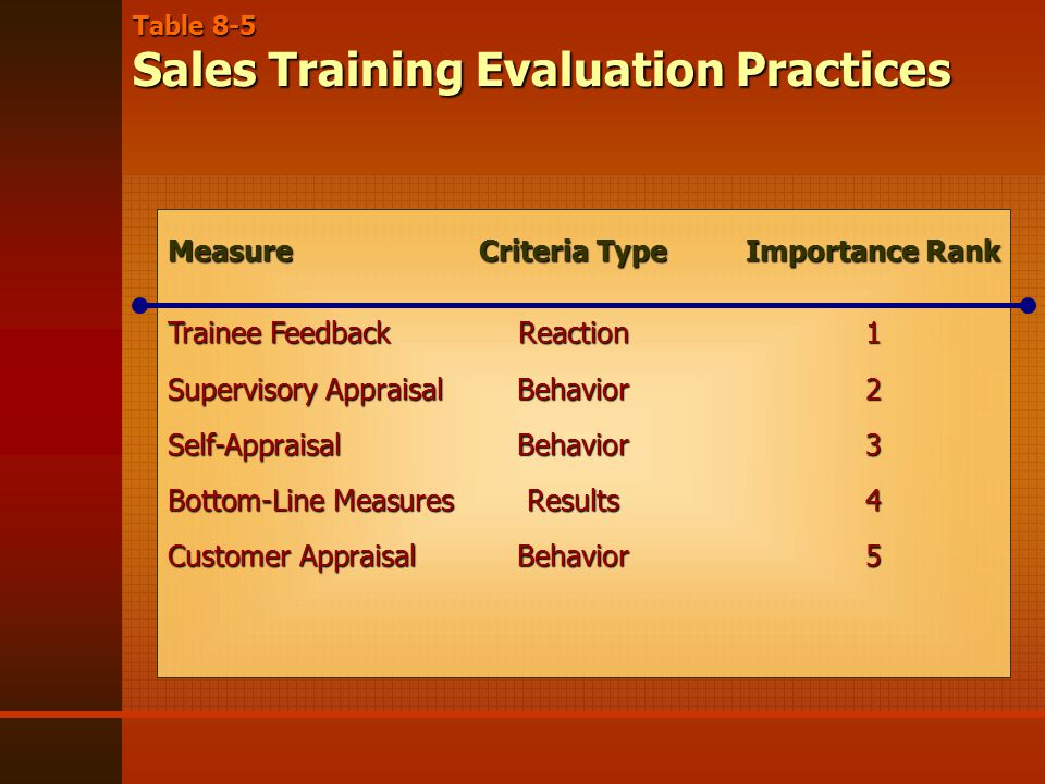 Table 8-5 Sales Training Evaluation Practices MeasureCriteria TypeImportance Rank Trainee FeedbackReaction1 Supervisory AppraisalBehavior2 Self-AppraisalBehavior3 Bottom-Line MeasuresResults4 Customer AppraisalBehavior5