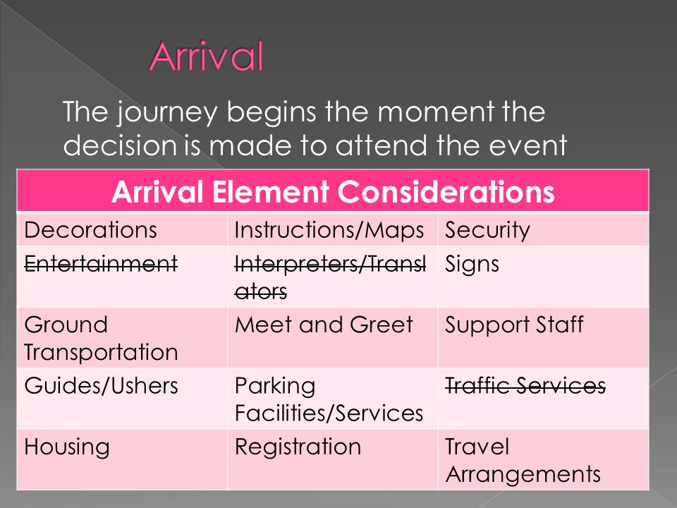 The journey begins the moment the decision is made to attend the event Arrival Element Considerations DecorationsInstructions/MapsSecurity Entertainme