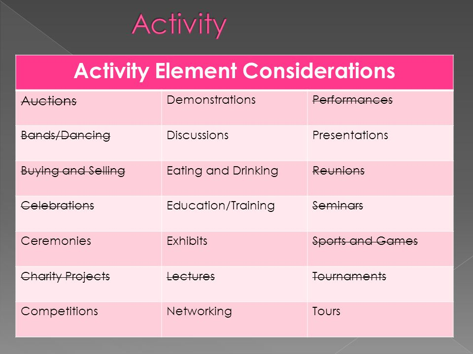 Activity Element Considerations Auctions DemonstrationsPerformances Bands/DancingDiscussionsPresentations Buying and SellingEating and DrinkingReunions CelebrationsEducation/TrainingSeminars CeremoniesExhibitsSports and Games Charity ProjectsLecturesTournaments CompetitionsNetworkingTours