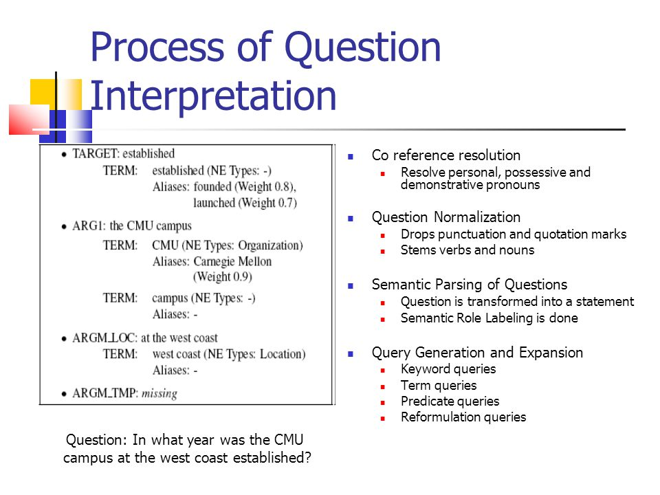 Process of Question Interpretation Co reference resolution Resolve personal, possessive and demonstrative pronouns Question Normalization Drops punctuation and quotation marks Stems verbs and nouns Semantic Parsing of Questions Question is transformed into a statement Semantic Role Labeling is done Query Generation and Expansion Keyword queries Term queries Predicate queries Reformulation queries Question: In what year was the CMU campus at the west coast established
