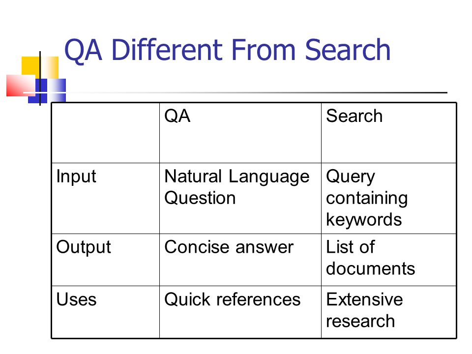 QA Different From Search Extensive research Quick referencesUses List of documents Concise answerOutput Query containing keywords Natural Language Question Input SearchQA